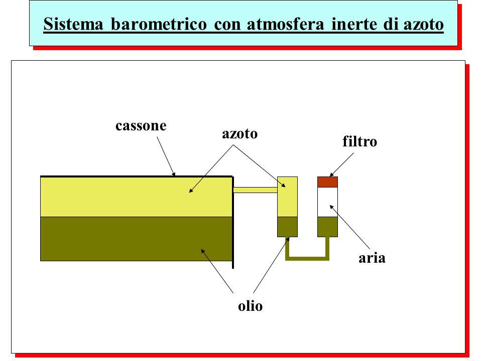Sistema barometrico con atmosfera inerte di azoto olio cassone azoto aria filtro
