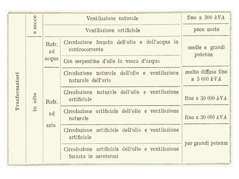 FUNZIONAMENTO DEL RELÈ BUCHOLZ FLUSSO DELLOLIO O DEL GAS AL CONSERVATORE RELÉ A GALLEGGIANTE (ALLARME) RELÉ A PALETTA (DISTACCO) VALVOLA DI PRELIEVO GAS