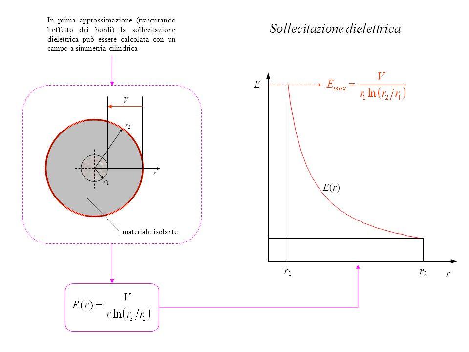 In prima approssimazione (trascurando leffetto dei bordi) la sollecitazione dielettrica può essere calcolata con un campo a simmetria cilindrica r1r1
