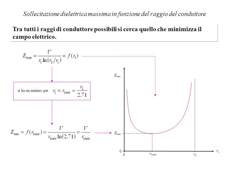 0 0 r2r2 r1r1 r 1min E mm si ha un minimo per E mm Sollecitazione dielettrica massima in funzione del raggio del conduttore Tra tutti i raggi di condu