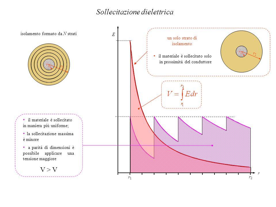r1r1 r2r2 r r2r2 r1r1 E il materiale è sollecitato in maniera più uniforme; la sollecitazione massima è minore a parità di dimensioni è possibile appl