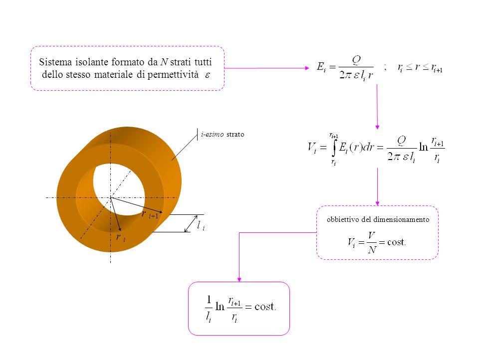 Sistema isolante formato da N strati tutti dello stesso materiale di permettività obbiettivo del dimensionamento r i+1 r i l i i-esimo strato