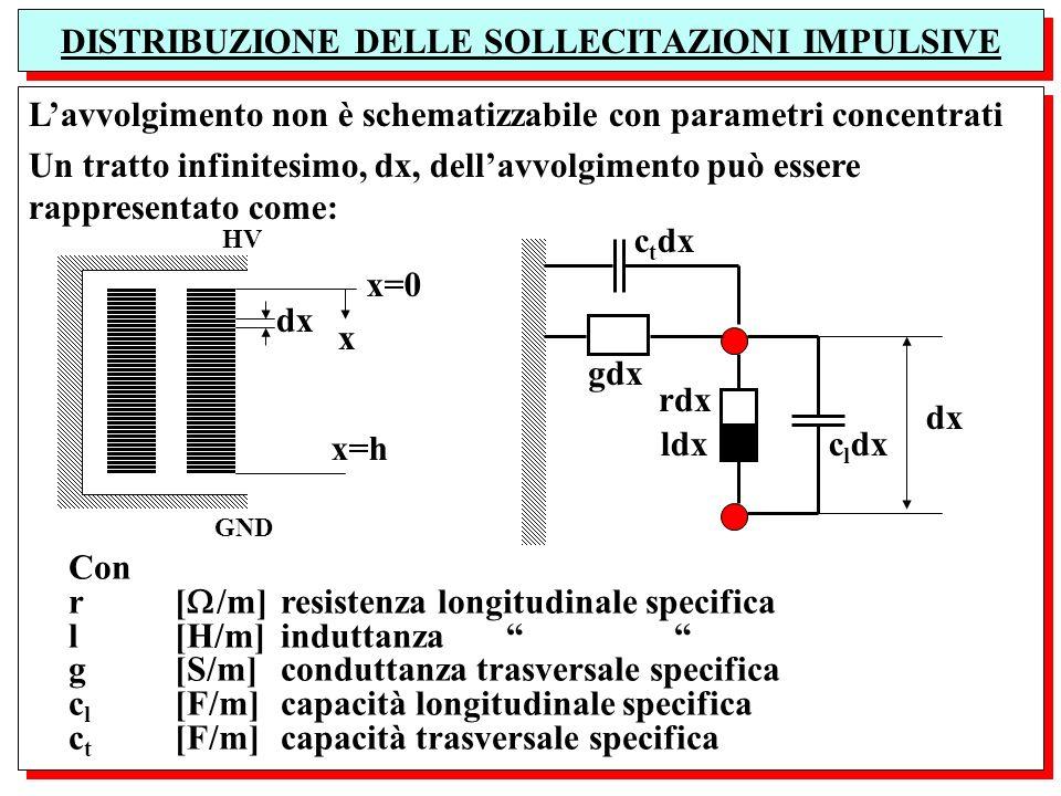 Lavvolgimento non è schematizzabile con parametri concentrati Un tratto infinitesimo, dx, dellavvolgimento può essere rappresentato come: Lavvolgiment