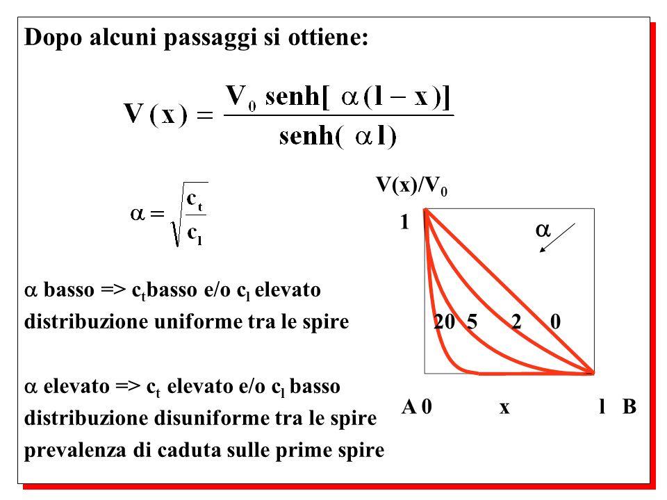 Dopo alcuni passaggi si ottiene: basso => c t basso e/o c l elevato distribuzione uniforme tra le spire elevato => c t elevato e/o c l basso distribuz
