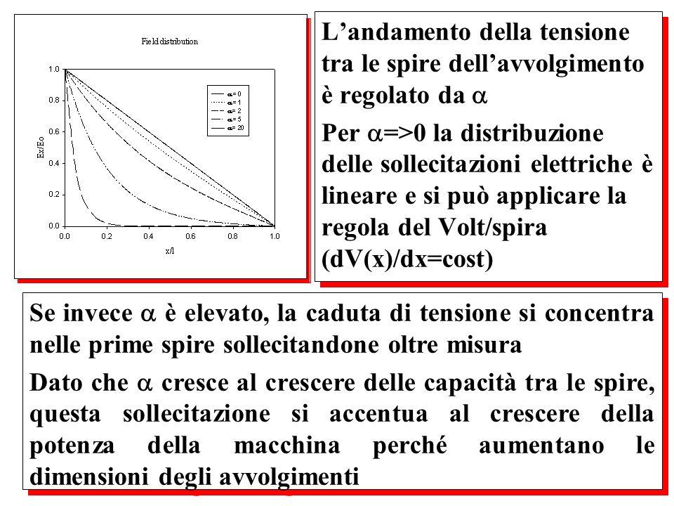 Landamento della tensione tra le spire dellavvolgimento è regolato da Per =>0 la distribuzione delle sollecitazioni elettriche è lineare e si può appl