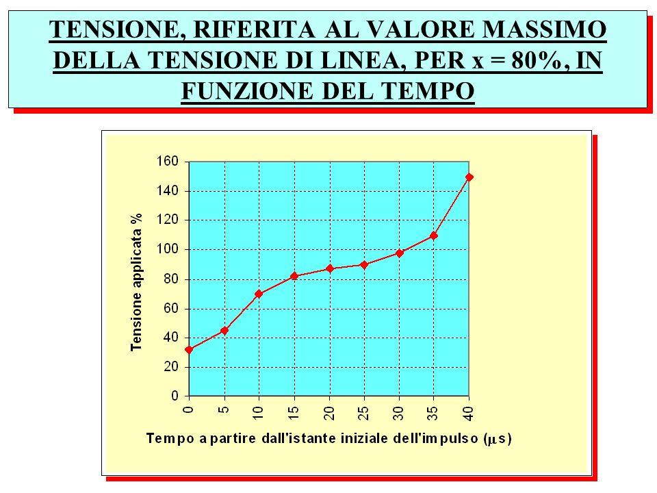 TENSIONE, RIFERITA AL VALORE MASSIMO DELLA TENSIONE DI LINEA, PER x = 80%, IN FUNZIONE DEL TEMPO