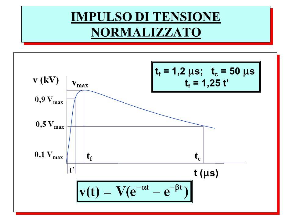 IMPULSO DI TENSIONE NORMALIZZATO t ( s) v (kV) t f t c v max t f = 1,2 s; t c = 50 s t f = 1,25 t 0,9 V max 0,1 V max t 0,5 V max