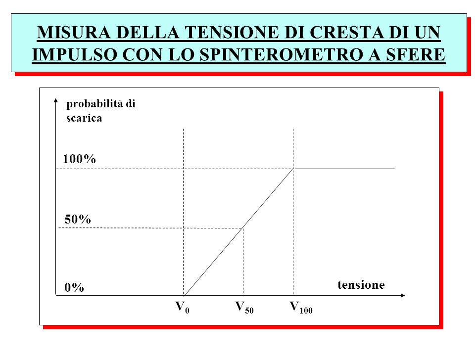 MISURA DELLA TENSIONE DI CRESTA DI UN IMPULSO CON LO SPINTEROMETRO A SFERE 100% 50% 0% probabilità di scarica tensione V 0 V 50 V 100