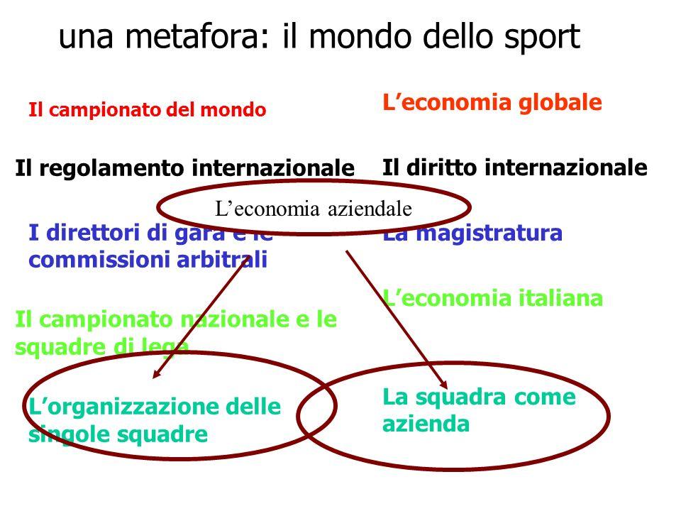 una metafora: il mondo dello sport Il campionato del mondo Il regolamento internazionale I direttori di gara e le commissioni arbitrali Il campionato