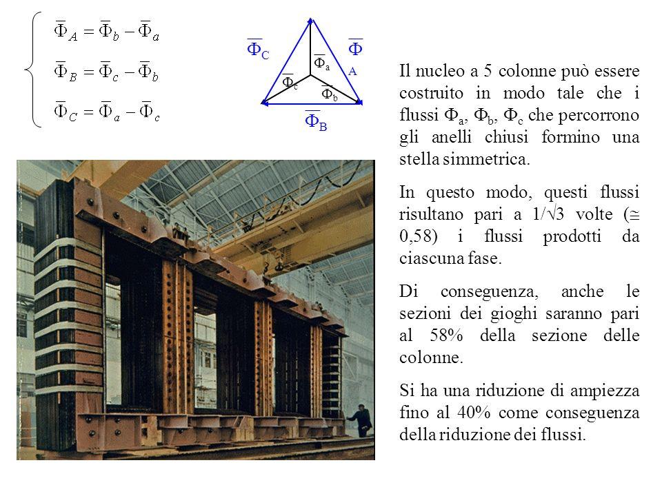 Il nucleo a 5 colonne può essere costruito in modo tale che i flussi a, b, c che percorrono gli anelli chiusi formino una stella simmetrica. In questo