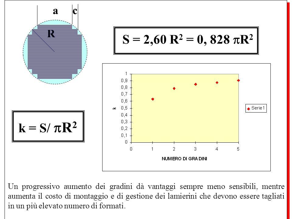a c R S = 2,60 R 2 = 0, 828 R 2 k = S/ R 2 Un progressivo aumento dei gradini dà vantaggi sempre meno sensibili, mentre aumenta il costo di montaggio