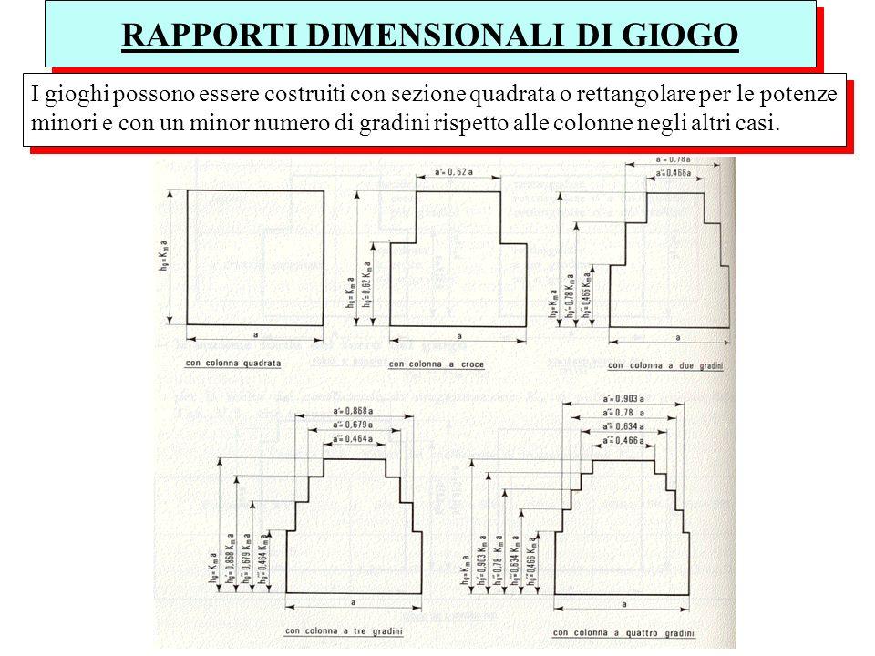 RAPPORTI DIMENSIONALI DI GIOGO I gioghi possono essere costruiti con sezione quadrata o rettangolare per le potenze minori e con un minor numero di gr