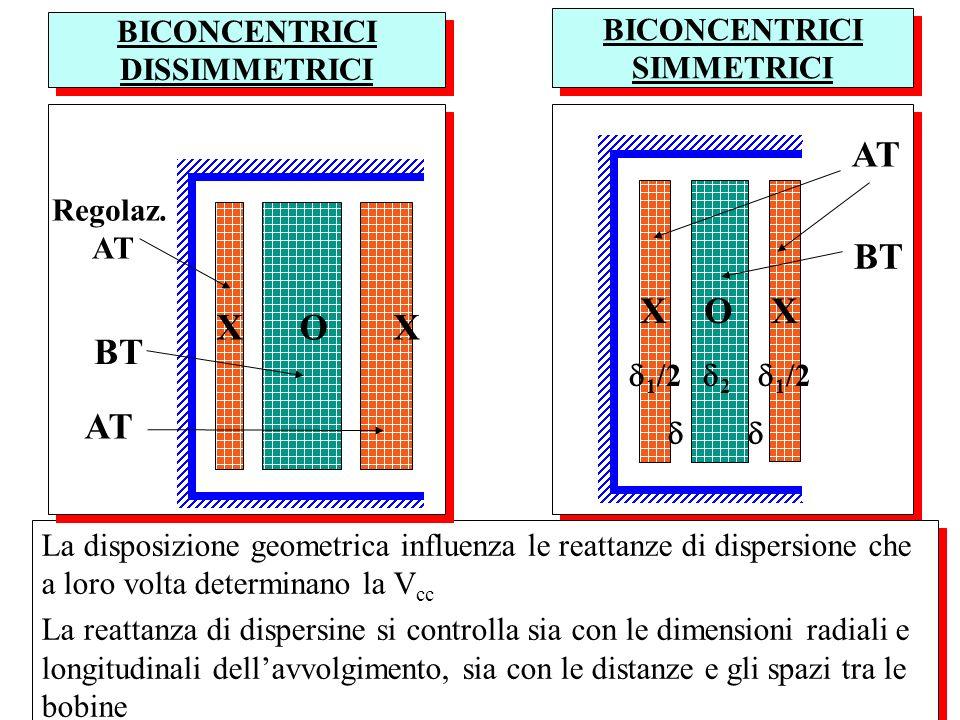 AVVOLGIMENTO ALTERNATO (Simmetrico) Nellavvolgimento alternato, gli avvolgimenti BT e AT sono suddivisi in un certo numero di bobine, disposte attorno alle colonne, isolate tra loro e verso il nucleo.