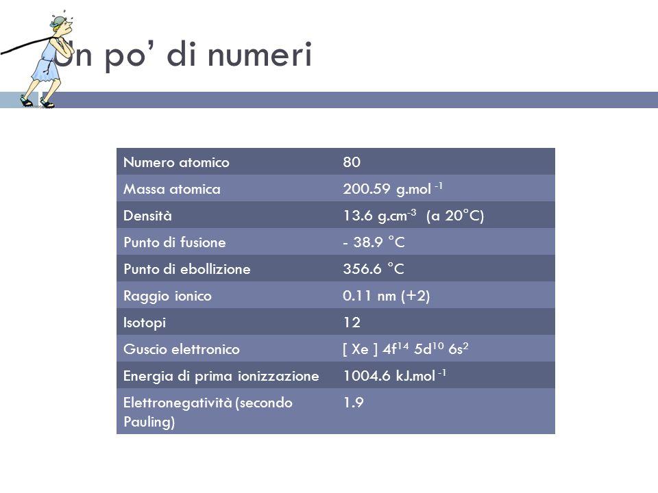 Un po di numeri Numero atomico80 Massa atomica200.59 g.mol -1 Densità13.6 g.cm -3 (a 20°C) Punto di fusione- 38.9 °C Punto di ebollizione356.6 °C Ragg