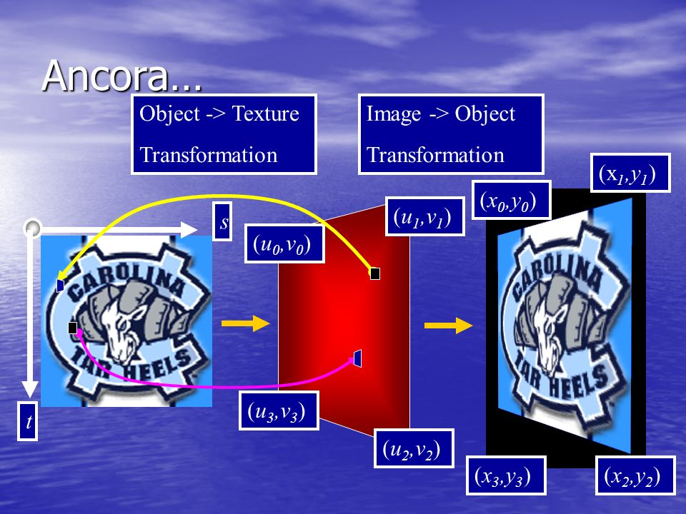 Ancora… Object -> Texture Transformation Image -> Object Transformation t s (u 0,v 0 ) (u 1,v 1 ) (u 3,v 3 ) (u 2,v 2 ) (x 0,y 0 ) (x 1,y 1 ) (x 3,y 3