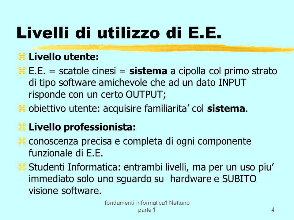 fondamenti informatica1 Nettuno parte 14 Livelli di utilizzo di E.E. zLivello utente: zE.E. = scatole cinesi = sistema a cipolla col primo strato di t