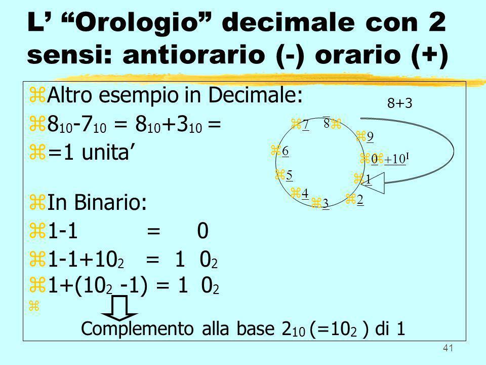 41 L Orologio decimale con 2 sensi: antiorario (-) orario (+) zAltro esempio in Decimale: z8 10 -7 10 = 8 10 +3 10 = z=1 unita zIn Binario: z1-1 = 0 z
