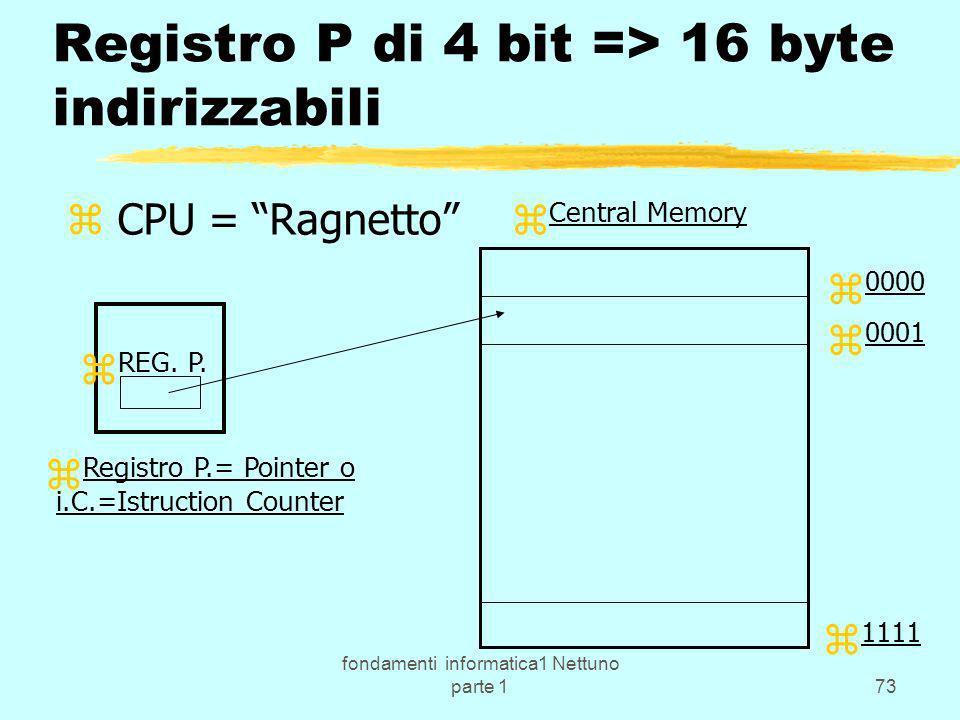 fondamenti informatica1 Nettuno parte 173 Registro P di 4 bit => 16 byte indirizzabili z CPU = Ragnetto z REG. P. z Central Memory z 0000 z 0001 z 111