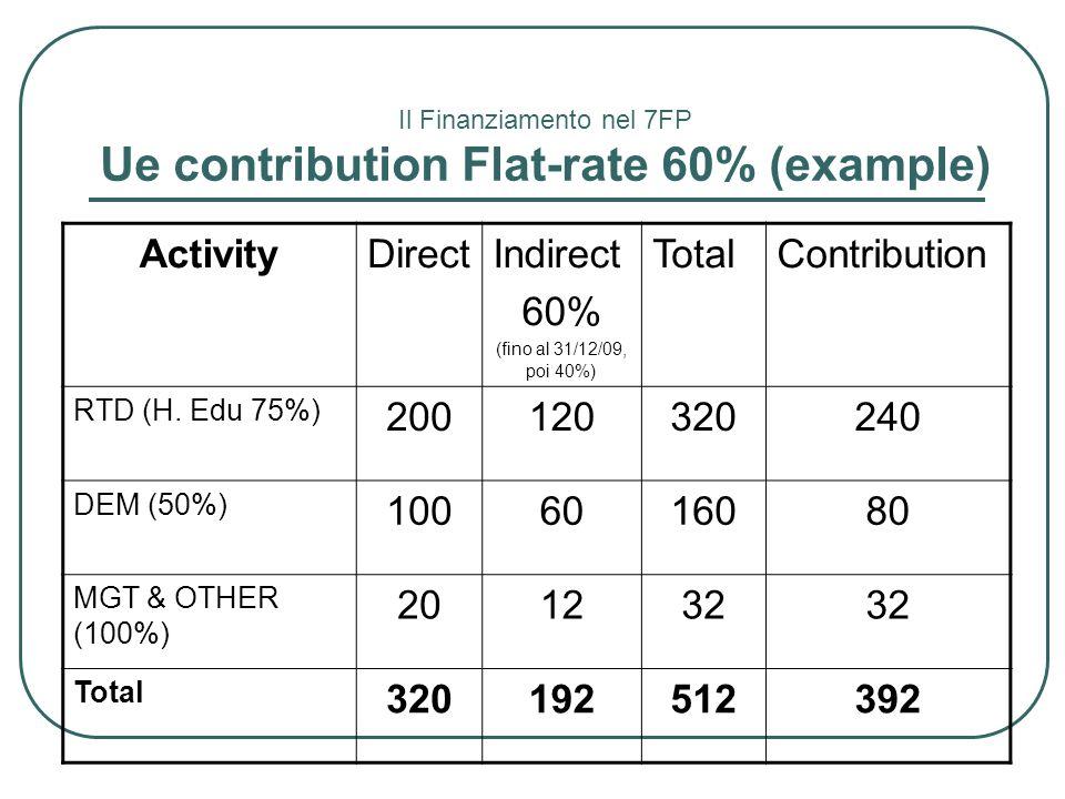 Il Finanziamento nel 7FP Ue contribution Flat-rate 60% (example) ActivityDirectIndirect 60% (fino al 31/12/09, poi 40%) TotalContribution RTD (H. Edu