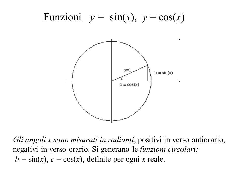 Ecco il grafico della tangente (le rette verticali in verde-tratteggiato non fanno parte del grafico):