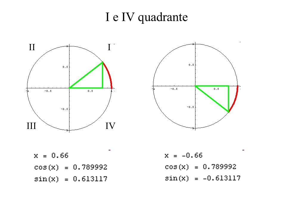 arcsin (x) = la soluzione dellequazione sin( ) = x che verifica (nel I o nel IV quadrante) arccos (x) = la soluzione dellequazione cos( ) = x che verifica (nel I o nel II quadrante) arctan (x) = la soluzione dellequazione tan( ) = x che verifica (nel I o nel IV quadrante) Funzioni circolari inverse