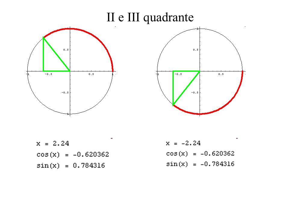 x sin(x) cos(x) 1 Triangoli rettangoli: ipotenusa = 1 Nel triangolo rettangolo deve essere 0 < x < /2, ossia x è acuto.