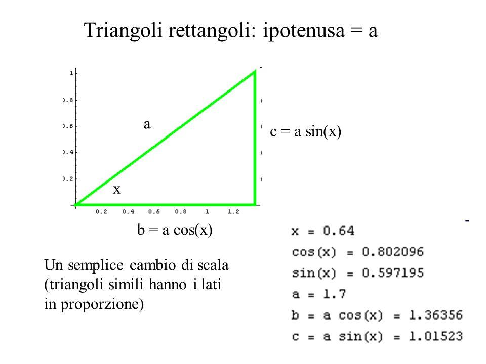 c = a sin(x) b = a cos(x) a a x Triangoli rettangoli: mnemotecnica Se x è compreso fra lipotenusa ed il cateto da calcolare, allora cateto = ipotenusa x coseno(angolo) Altrimenti cateto = ipotenusa x seno(angolo) Quindi se compreso coseno, se no seno Intanto x non sarà langolo retto, per cui la ipotenusa deve essere un lato dellangolo x.