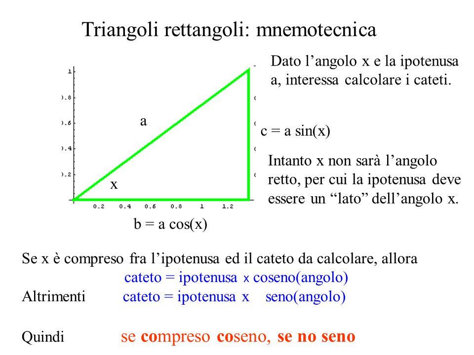 c = a sin(x) b = a cos(x) a a x Triangoli rettangoli: riflessione y a b = a sin(y) c = a cos(y) Usare la mnemotecnica