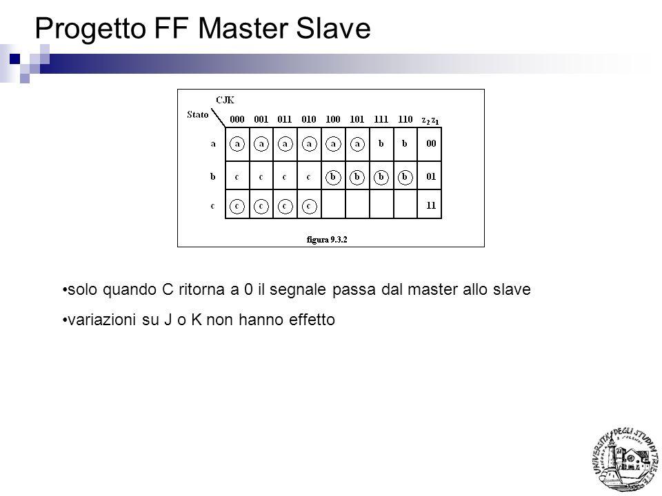 Progetto FF Master Slave Dallo stato c il master si resetta quando C=1 e K=1 ulteriori variazioni su J e K non hanno effetto quando C torna a 0 luscita si propaga verso lo slave