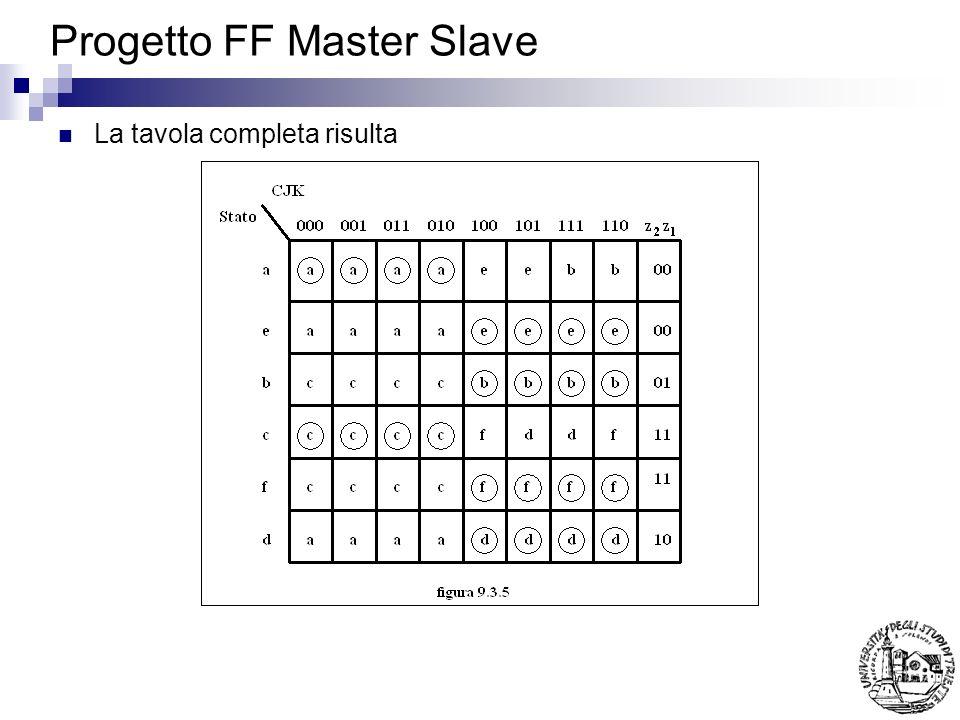Progetto FF Master Slave La tavola completa risulta