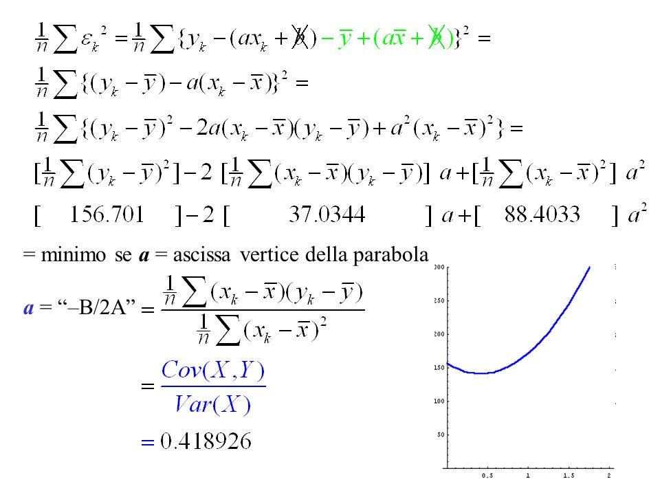 = minimo se a = ascissa vertice della parabola a = –B/2A