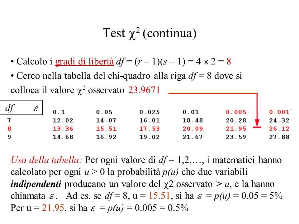 Test 2 (continua) Calcolo i gradi di libertà df = (r – 1)(s – 1) = 4 x 2 = 8 Cerco nella tabella del chi-quadro alla riga df = 8 dove si colloca il valore 2 osservato 23.9671 Uso della tabella: Per ogni valore di df = 1,2,…, i matematici hanno calcolato per ogni u > 0 la probabilità p(u) che due variabili indipendenti producano un valore del 2 osservato > u, e la hanno chiamata.