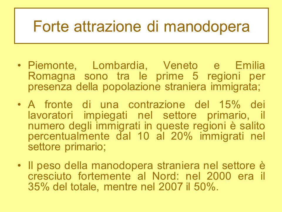 Forte attrazione di manodopera Piemonte, Lombardia, Veneto e Emilia Romagna sono tra le prime 5 regioni per presenza della popolazione straniera immigrata; A fronte di una contrazione del 15% dei lavoratori impiegati nel settore primario, il numero degli immigrati in queste regioni è salito percentualmente dal 10 al 20% immigrati nel settore primario; Il peso della manodopera straniera nel settore è cresciuto fortemente al Nord: nel 2000 era il 35% del totale, mentre nel 2007 il 50%.