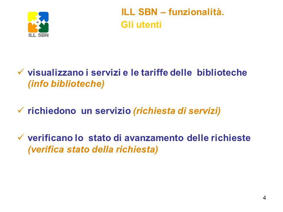 4 ILL SBN – funzionalità. Gli utenti visualizzano i servizi e le tariffe delle biblioteche (info biblioteche) richiedono un servizio (richiesta di ser