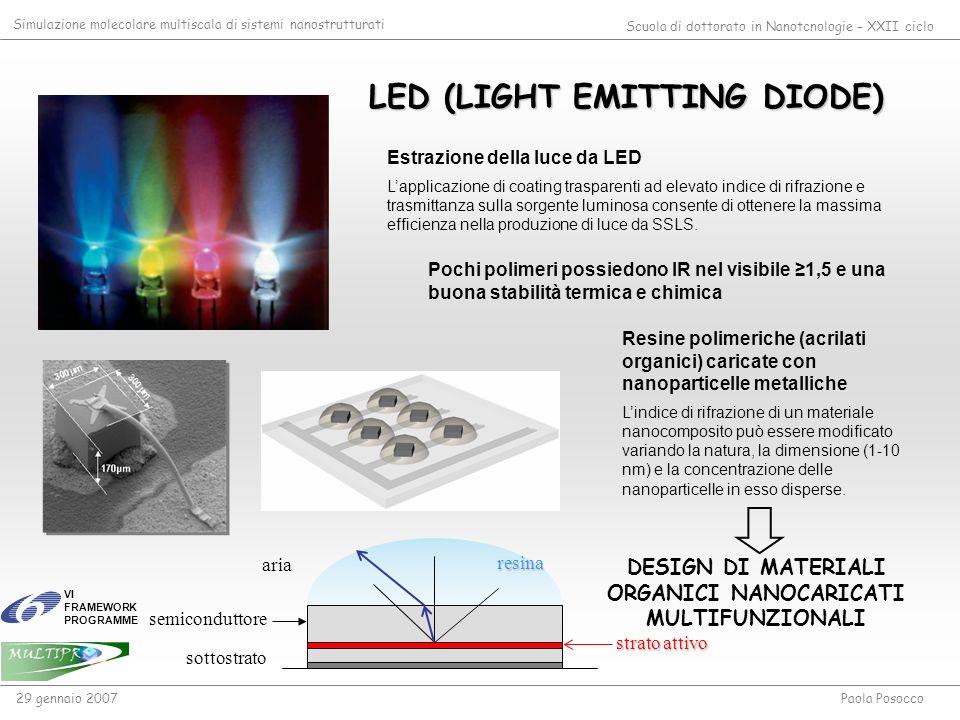 LED (LIGHT EMITTING DIODE) Estrazione della luce da LED Lapplicazione di coating trasparenti ad elevato indice di rifrazione e trasmittanza sulla sorg