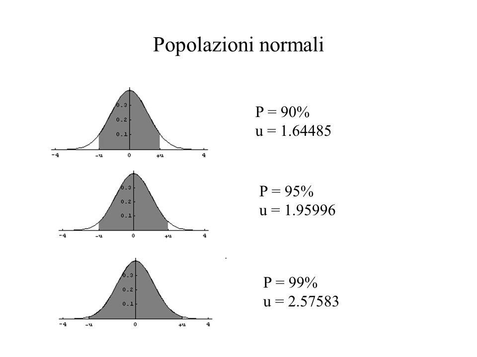Popolazioni normali Useremo il TLC per la stima intervallare del valore atteso di una popolazione normale