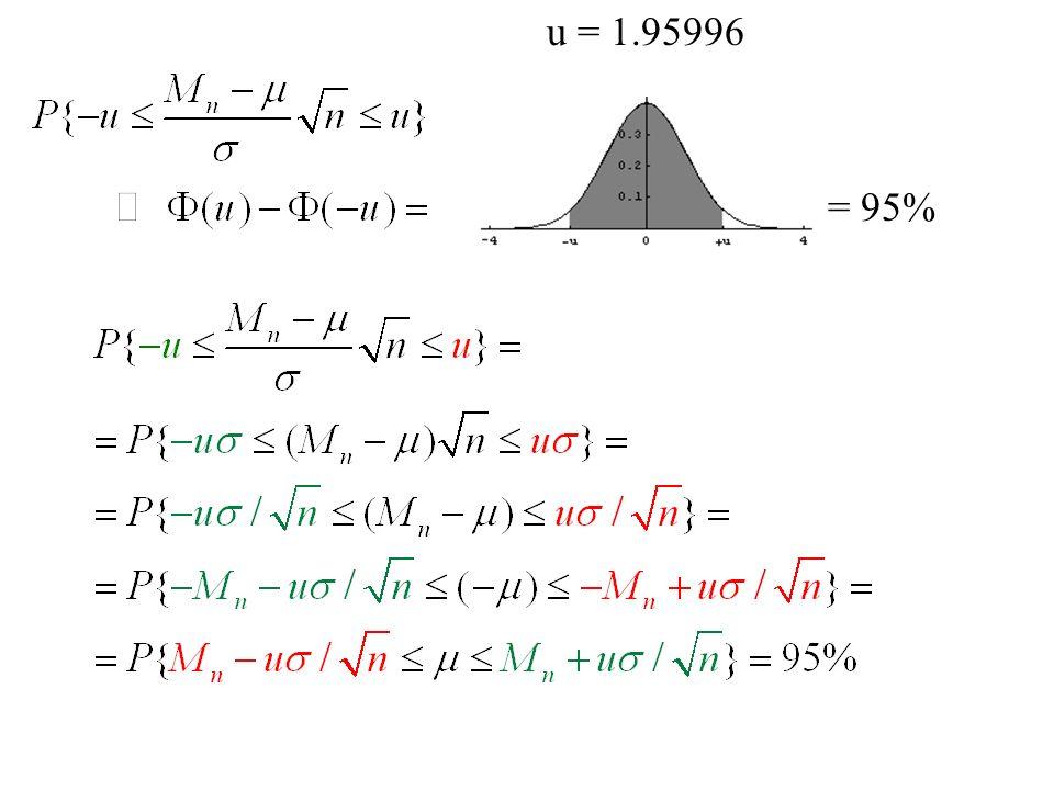 Popolazioni normali P = 90% u = 1.64485 P = 95% u = 1.95996 P = 99% u = 2.57583
