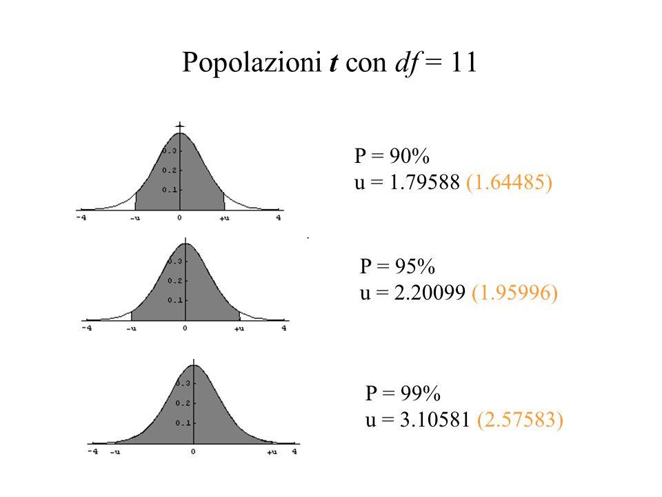 Esercitazione con ignoto > n <- 300 > rnorm(n,mu,sigma) -> x > m <- mean(x) > sigma <- sd(x) > u <- qt(.975,n-1) = 1.967930 > c(m-u*sigma/sqrt(n),m+u*sigma/sqrt(n)) [1] 39.79422 40.21865