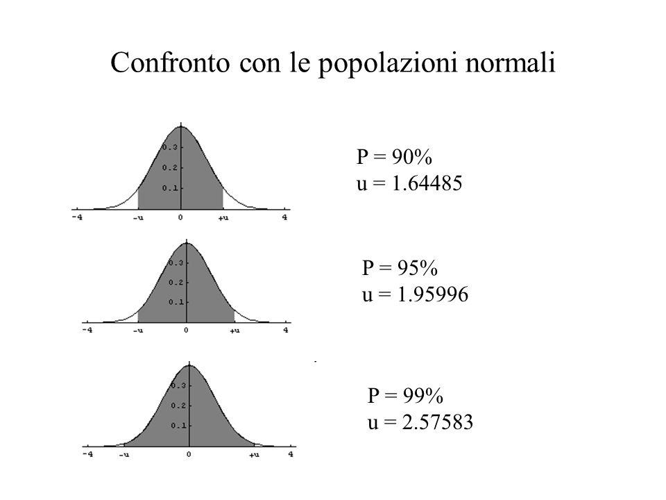 Popolazioni t con df = 11 P = 90% u = 1.79588 (1.64485) P = 95% u = 2.20099 (1.95996) P = 99% u = 3.10581 (2.57583)