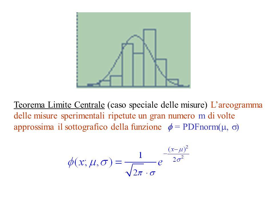 Si misura la temperatura corporea umana (valore vero = 37°) Supponiamo N = 45 cause indipendenti ciascuna delle quali possa spostare la misura di = 2/100 di grado.