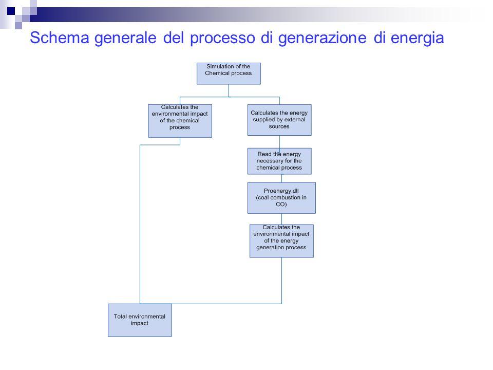 Schema generale del processo di generazione di energia