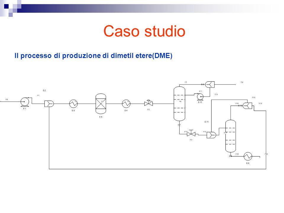 Caso studio Il processo di produzione di dimetil etere(DME)