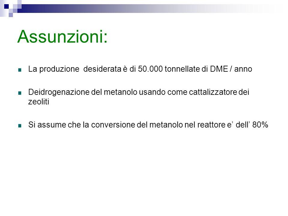 Assunzioni: La produzione desiderata è di 50.000 tonnellate di DME / anno Deidrogenazione del metanolo usando come cattalizzatore dei zeoliti Si assume che la conversione del metanolo nel reattore e dell 80%