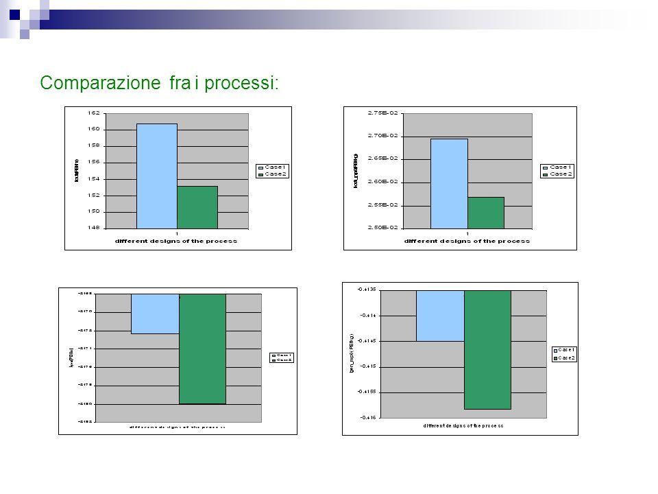 Comparazione fra i processi: