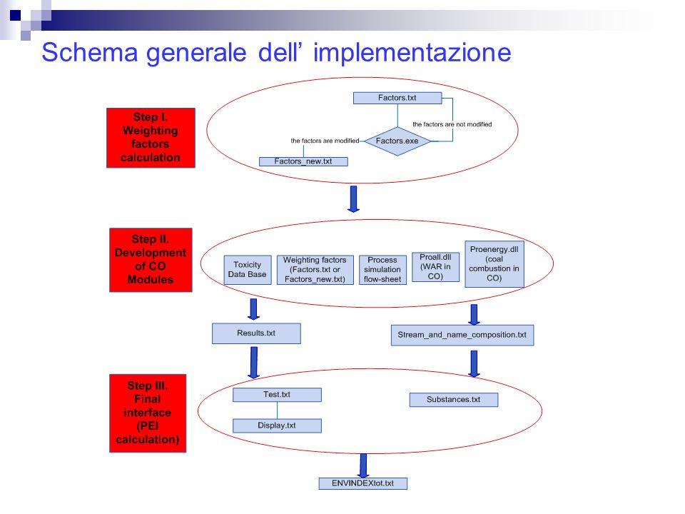 Schema generale dell implementazione