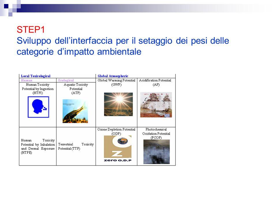 STEP1 Sviluppo dellinterfaccia per il setaggio dei pesi delle categorie dimpatto ambientale