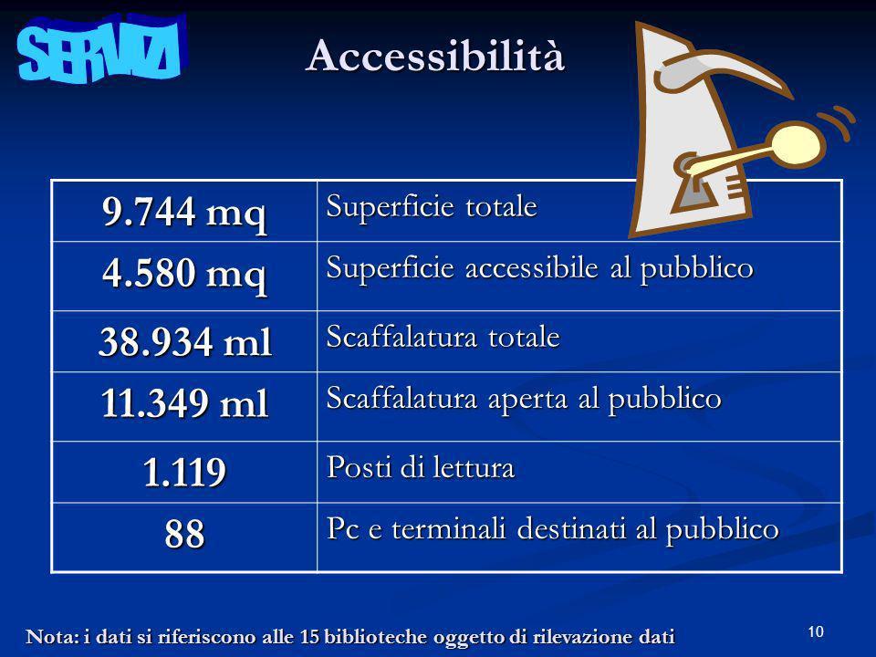 10Accessibilità 9.744 mq Superficie totale 4.580 mq Superficie accessibile al pubblico 38.934 ml Scaffalatura totale 11.349 ml Scaffalatura aperta al pubblico 1.119 Posti di lettura 88 Pc e terminali destinati al pubblico Nota: i dati si riferiscono alle 15 biblioteche oggetto di rilevazione dati
