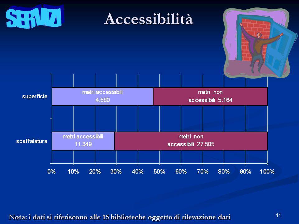11Accessibilità Nota: i dati si riferiscono alle 15 biblioteche oggetto di rilevazione dati