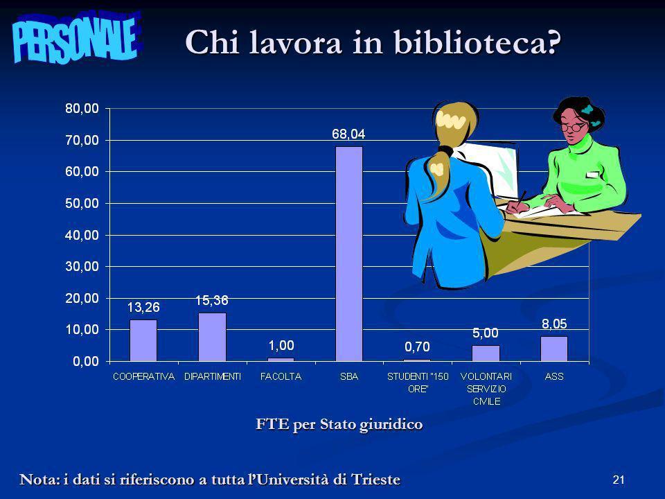 21 FTE per Stato giuridico Nota: i dati si riferiscono a tutta lUniversità di Trieste Chi lavora in biblioteca