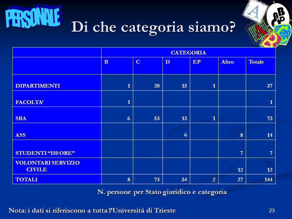 23 Nota: i dati si riferiscono a tutta lUniversità di Trieste Di che categoria siamo.